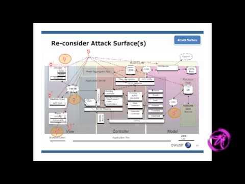 OWASP AppSecUSA 2011: Simplifying threat modelling